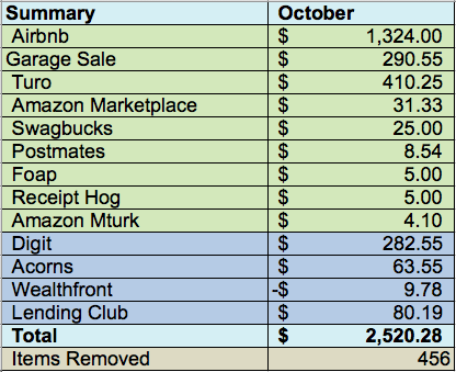 October Financial Summary