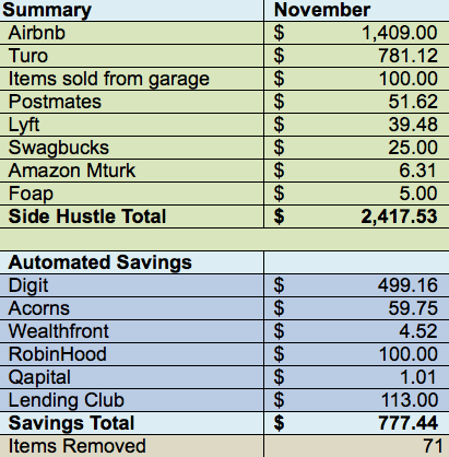"November ""Hustle & Save"" Monthly Financial Summary"