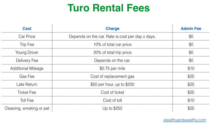 Turo Cancellation Policy >> How Much Does Turo Charge Stealthy And Wealthy