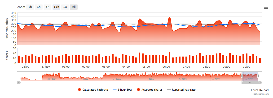 Ethereum Mining Performance